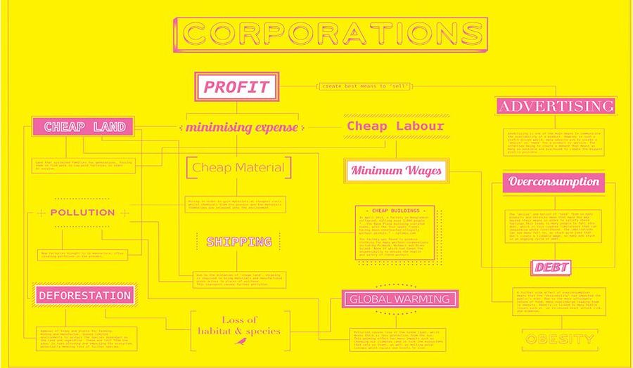 Corporation Poster
